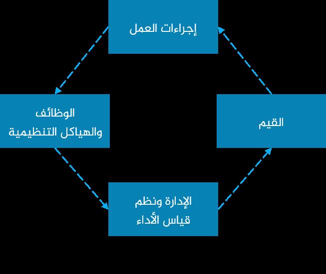 هندسة إجراءات العمل