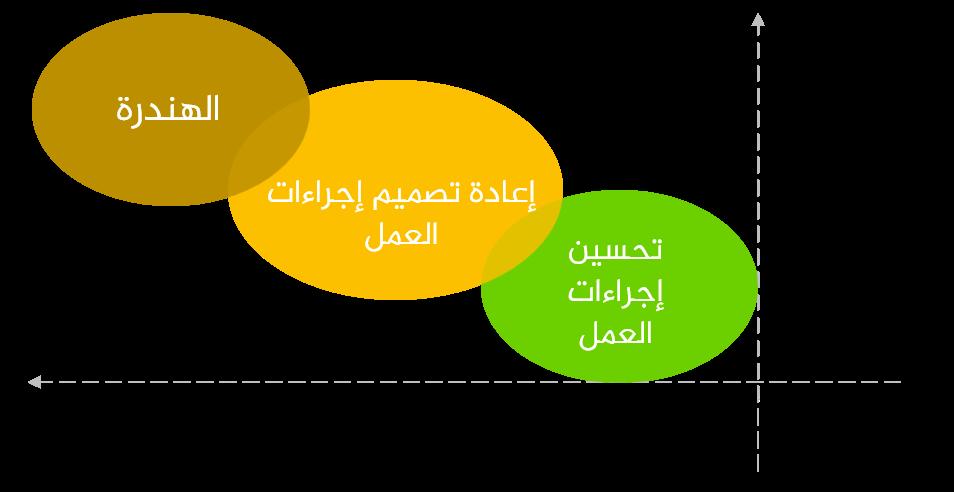 الاختلافات بين مشاريع تغيير إجراءات العمل