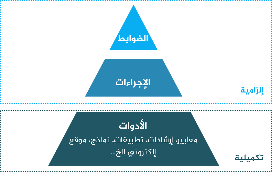 الضوابط والإجراءات