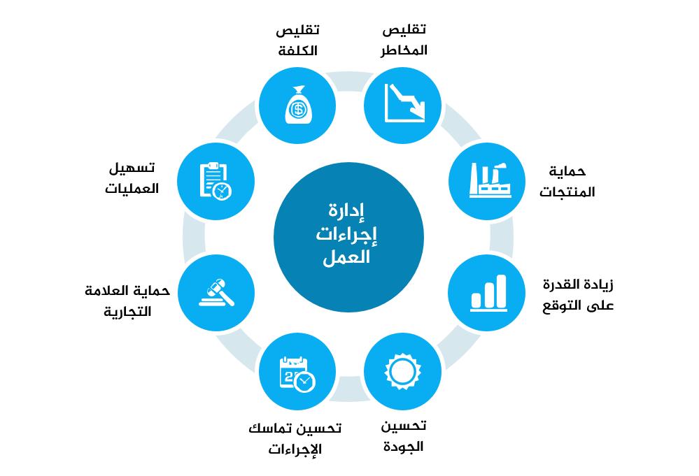 أهداف إدارة إجراءات العمل